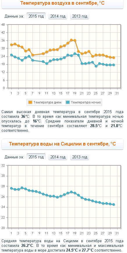 Температура воздуха и воды на Сицилии в сентябре